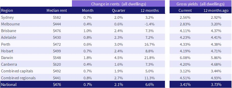 Rental growth in capital cities and regions slowed during the latest quarter. Source: CoreLogic